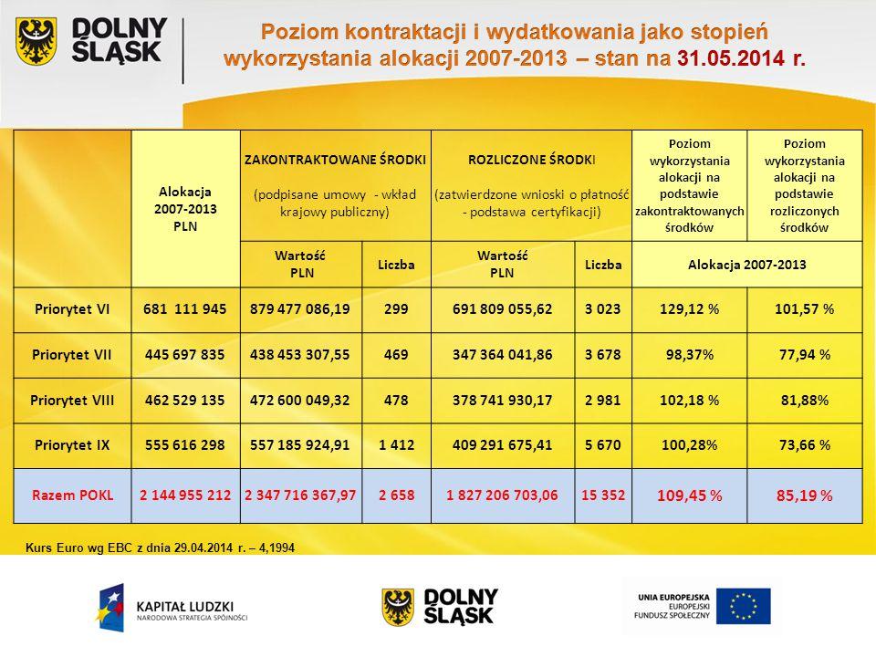 Alokacja 2007-2013 PLN ZAKONTRAKTOWANE ŚRODKI (podpisane umowy - wkład krajowy publiczny) ROZLICZONE ŚRODKI (zatwierdzone wnioski o płatność - podstaw