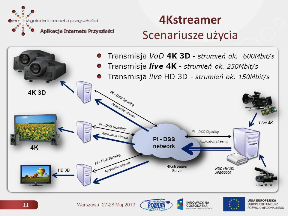 Aplikacje Internetu Przyszłości 4Kstreamer Scenariusze użycia 11 Warszawa, 27-28 Maj 2013 4Kstreamer Server Transmisja VoD 4K 3D - strumień ok.