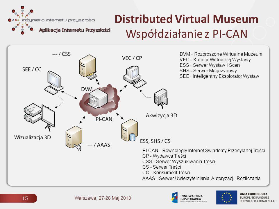Aplikacje Internetu Przyszłości Distributed Virtual Museum Współdziałanie z PI-CAN 15 Warszawa, 27-28 Maj 2013 PI-CAN - Równoległy Internet Świadomy Przesyłanej Treści CP - Wydawca Treści CSS - Serwer Wyszukiwania Treści CS - Serwer Treści CC - Konsument Treści AAAS - Serwer Uwierzytelniania, Autoryzacji, Rozliczania DVM - Rozproszone Wirtualne Muzeum VEC - Kurator Wirtualnej Wystawy ESS - Serwer Wystaw i Scen SHS - Serwer Magazynowy SEE - Inteligentny Eksplorator Wystaw