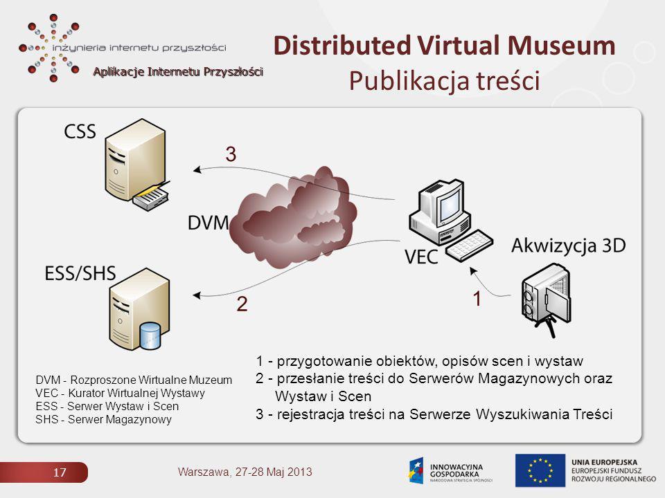 Aplikacje Internetu Przyszłości Distributed Virtual Museum Publikacja treści 17 Warszawa, 27-28 Maj 2013 1 - przygotowanie obiektów, opisów scen i wystaw 2 - przesłanie treści do Serwerów Magazynowych oraz Wystaw i Scen 3 - rejestracja treści na Serwerze Wyszukiwania Treści DVM - Rozproszone Wirtualne Muzeum VEC - Kurator Wirtualnej Wystawy ESS - Serwer Wystaw i Scen SHS - Serwer Magazynowy