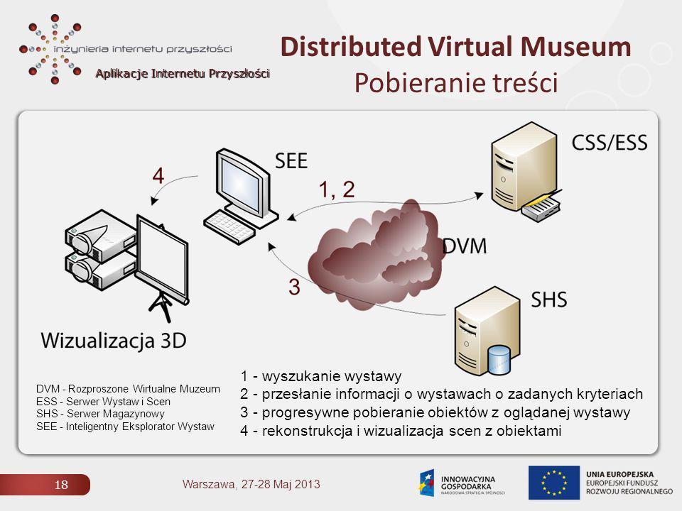 Aplikacje Internetu Przyszłości Distributed Virtual Museum Pobieranie treści 18 Warszawa, 27-28 Maj 2013 1 - wyszukanie wystawy 2 - przesłanie informacji o wystawach o zadanych kryteriach 3 - progresywne pobieranie obiektów z oglądanej wystawy 4 - rekonstrukcja i wizualizacja scen z obiektami DVM - Rozproszone Wirtualne Muzeum ESS - Serwer Wystaw i Scen SHS - Serwer Magazynowy SEE - Inteligentny Eksplorator Wystaw