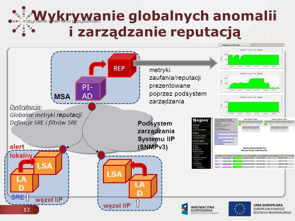 14 Node 4 Model zaufania i reputacji Zaimplementowany w module REP agenta MSA elastyczność ze względu na modyfikacje pod systemu zarządzania, semantykę IIP-PDU, model zaufania i reputacji Przetestowany wiosną 2012 w testbedzie PW 4 wirtualne maszyny Xen (3 x LSA + MSA), połączone siecią IPv6 ataki realizowane z wykorzystaniem narzędzi IPv6 (ping6/nmap) Node 5 Node 3: MSA suma ważona ruchoma średnia cykl globalne metryki zaufania metryki reputacji lokalne metryki zaufania = 1 – miary zagrożeń w cyklu Podsystem zarządzania Systemu IIP