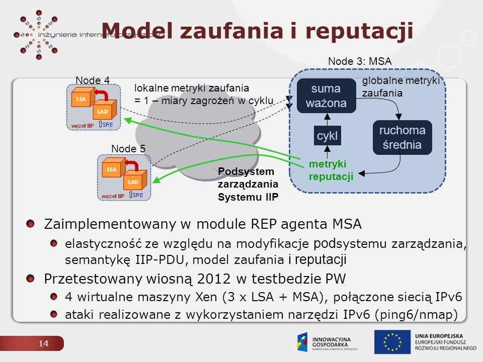 15 Obniżenie reputacji Node 4: atak na Node 3  alert lokalny do MSA atak na Node 3 i Node 5  dwa alerty lokalne do MSA / alert PI-AD Testy agenta MSA Node 4 atakuje Node 3, następnie także Node 5