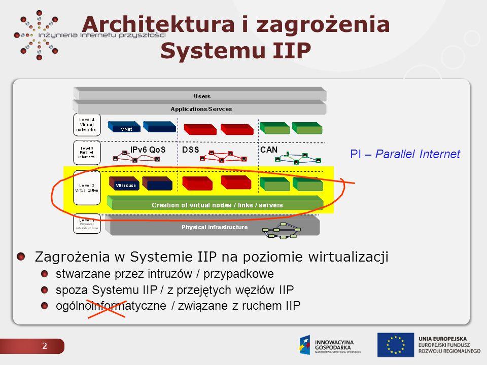 Cel prac: architektura bezpieczeństwa Systemu IIP prewencja wprowadzania obcego ruchu (injection) wykrywanie i raportowanie innych zagrożeń węzeł IIP EX32 00 KRK EX32 00 WRO XEN CA N eth3 eth1 PL-LAB XEN CA N eth1 peth0 PI CAN System IIP ge-0/0/7 Infrastruktura transmisyjna forging injection reseq/replay/ruffling 3 IIP-PDU PDU PI- CAN-PDU Architektura i zagrożenia Systemu IIP