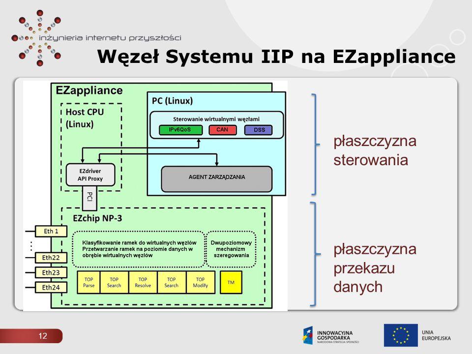 płaszczyzna przekazu danych płaszczyzna sterowania Węzeł Systemu IIP na EZappliance 12