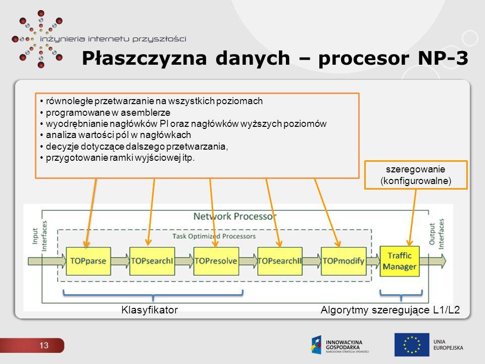 Płaszczyzna danych – procesor NP-3 równoległe przetwarzanie na wszystkich poziomach programowane w asemblerze wyodrębnianie nagłówków PI oraz nagłówkó
