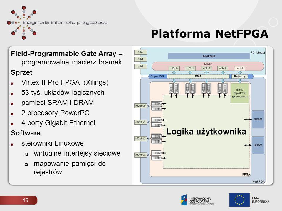 15 Platforma NetFPGA Field-Programmable Gate Array – programowalna macierz bramek Sprzęt Virtex II-Pro FPGA (Xilings) 53 tyś. układów logicznych pamię