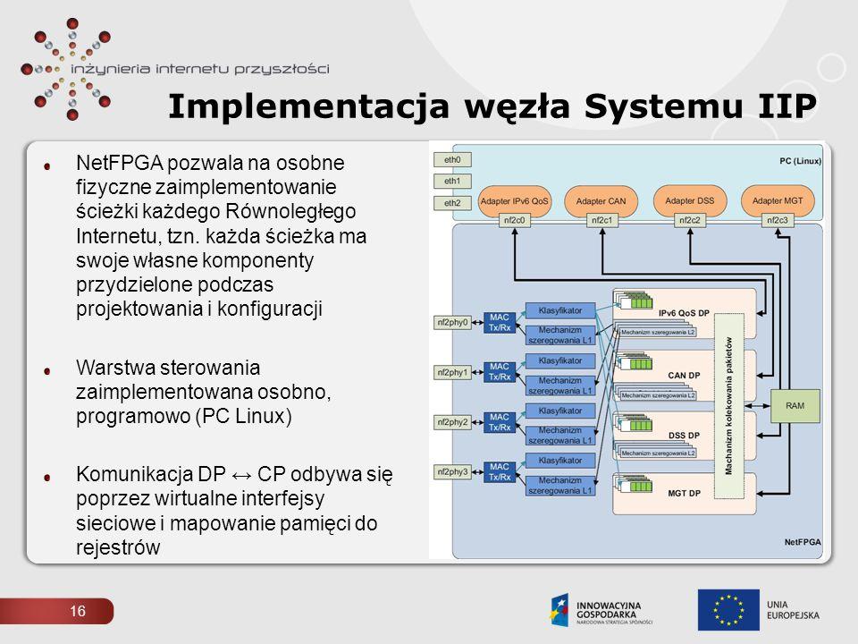 16 Implementacja węzła Systemu IIP NetFPGA pozwala na osobne fizyczne zaimplementowanie ścieżki każdego Równoległego Internetu, tzn. każda ścieżka ma