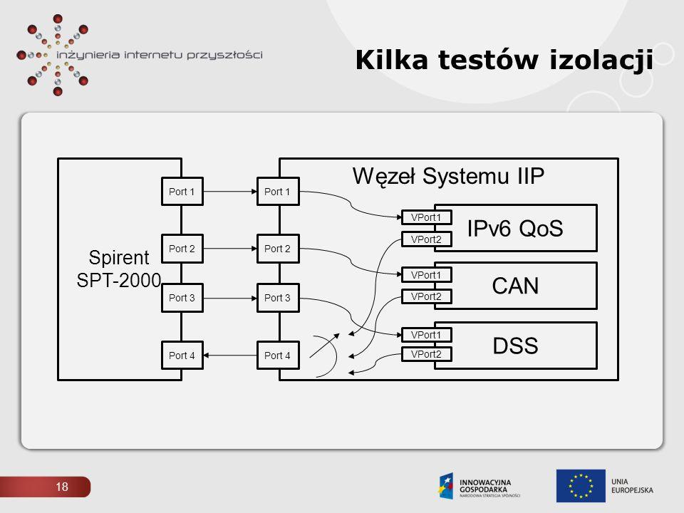 18 Kilka testów izolacji Spirent SPT-2000 Węzeł Systemu IIP Port 1 Port 2 Port 3 Port 4 Port 1 Port 2 Port 3 Port 4 IPv6 QoS CAN DSS VPort1 VPort2 VPo