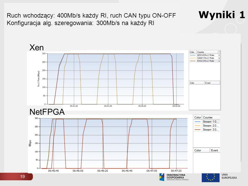 19 NetFPGA Xen Ruch wchodzący: 400Mb/s każdy RI, ruch CAN typu ON-OFF Konfiguracja alg. szeregowania: 300Mb/s na każdy RI Wyniki 1