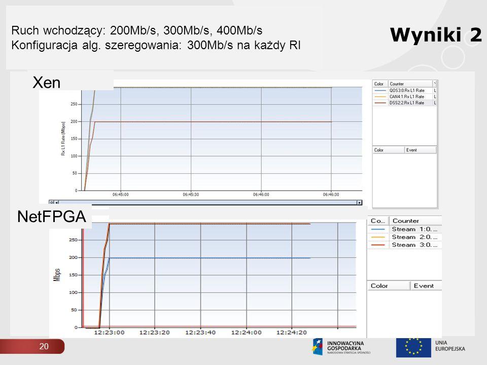 20 Ruch wchodzący: 200Mb/s, 300Mb/s, 400Mb/s Konfiguracja alg. szeregowania: 300Mb/s na każdy RI NetFPGA Xen Wyniki 2