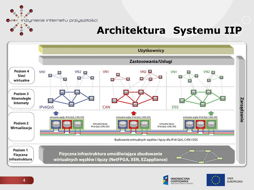 4 Architektura Systemu IIP