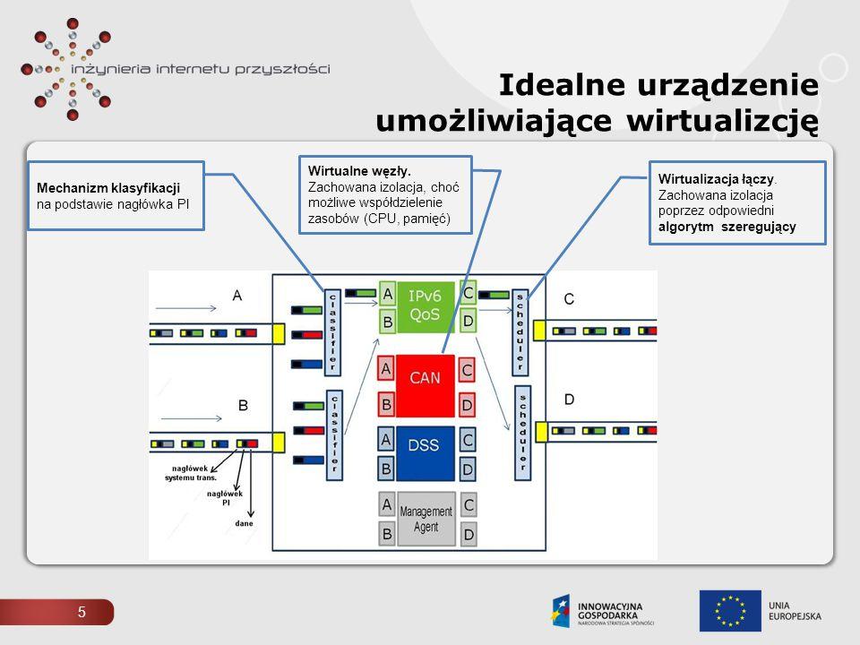 5 Idealne urządzenie umożliwiające wirtualizcję Mechanizm klasyfikacji na podstawie nagłówka PI Wirtualne węzły. Zachowana izolacja, choć możliwe wspó