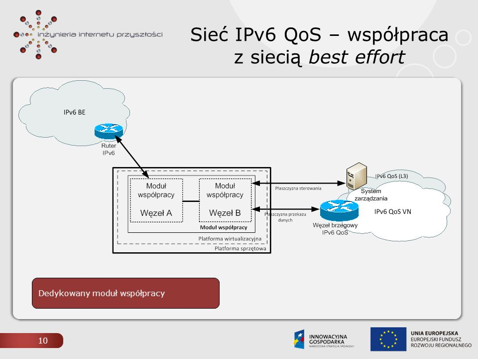 Sieć IPv6 QoS – współpraca z siecią best effort 10 Dedykowany moduł współpracy