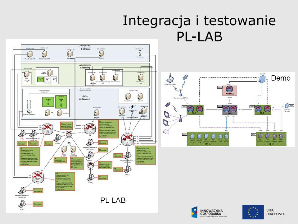 Integracja i testowanie PL-LAB 14 PL-LAB Demo