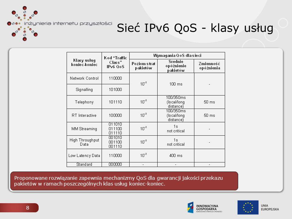 Sieć IPv6 QoS - klasy usług 8 Proponowane rozwiązanie zapewnia mechanizmy QoS dla gwarancji jakości przekazu pakietów w ramach poszczególnych klas usł