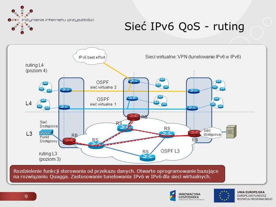 9 Sieć IPv6 QoS - ruting OSPFv3 L3 L4 Sieć Dostępowa RS RB Punkt Dostępowy OSPF sieć wirtualna 1 OSPF sieć wirtualna 2 Sieć dostępowa OSPF L3 ruting L
