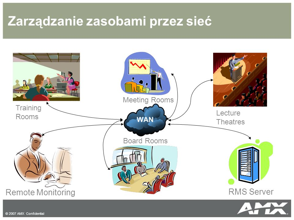 © 2007 AMX Confidential Zarządzanie zasobami przez sieć Remote Monitoring RMS Server Board Rooms Lecture Theatres Meeting Rooms Training Rooms