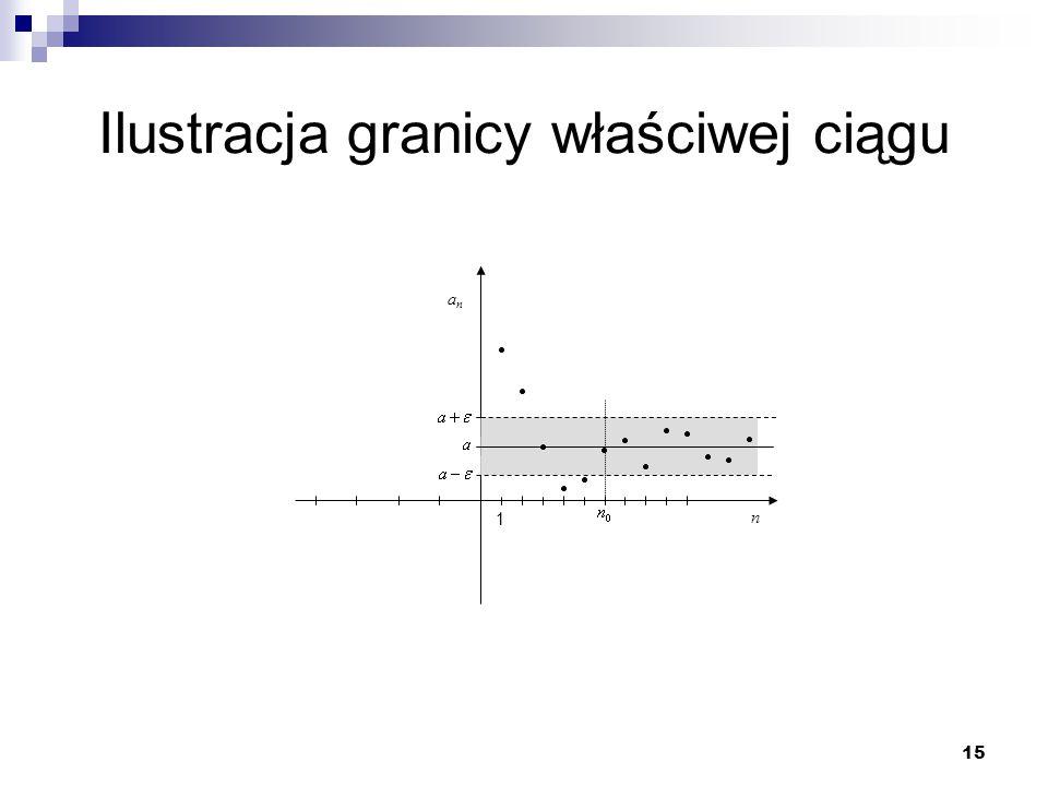 15 Ilustracja granicy właściwej ciągu n anan 1