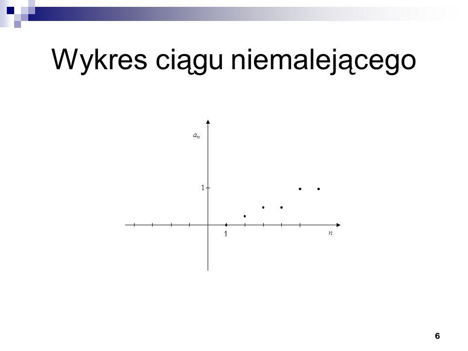 7 Wykres ciągu malejącego n anan 1