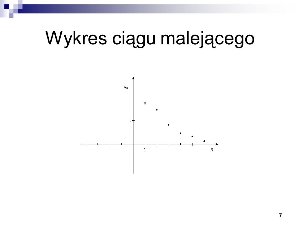 8 Wykres ciągu nierosnącego n anan 1
