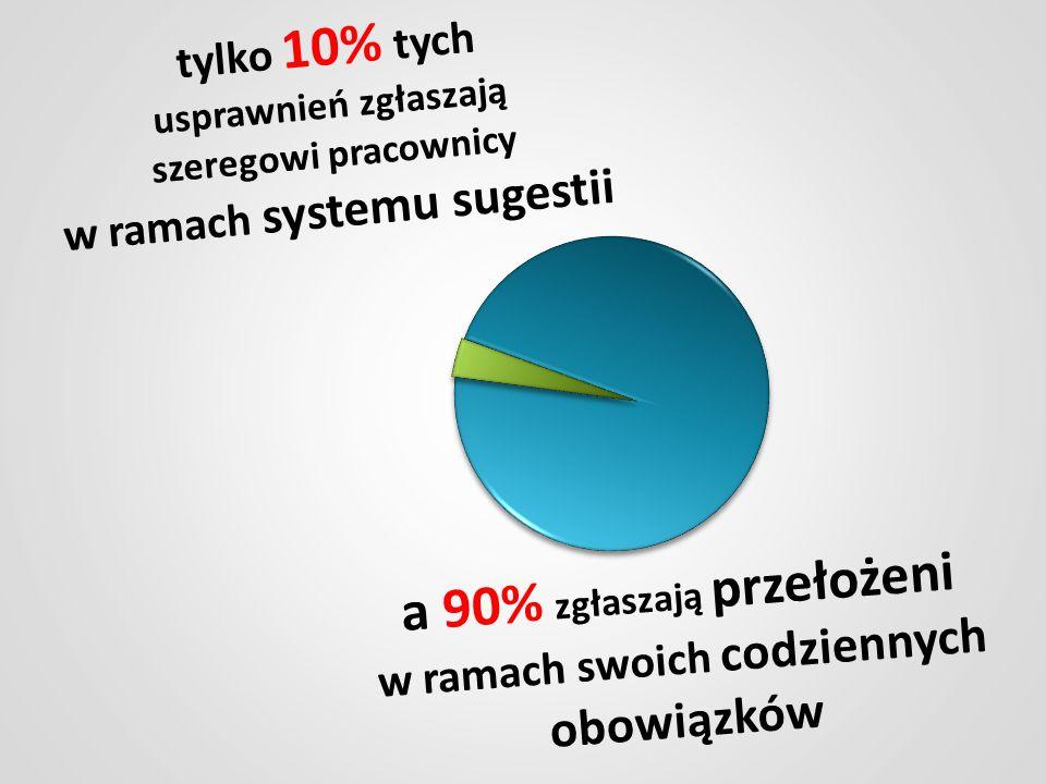 najgorsze firmy wdrażają 5-15 usprawnień na 100 pracowników rocznie średnio zaawansowane w Lean 80-120 usprawnień rocznie na 100 pracowników Co daje 1 usprawnienie na tydzień na pracownika najlepsza firma w Polsce ma 1200 usprawnień na 100 pracowników rocznie a najlepsze zakłady koncernu Toyota (w Japoni i Brazyli) ponad 5000 najlepsze MŚP w PL Toyota przeciętne MŚP w PL najgorsze MŚP w PL ponad 5000 5 - 15 80 - 120 1200