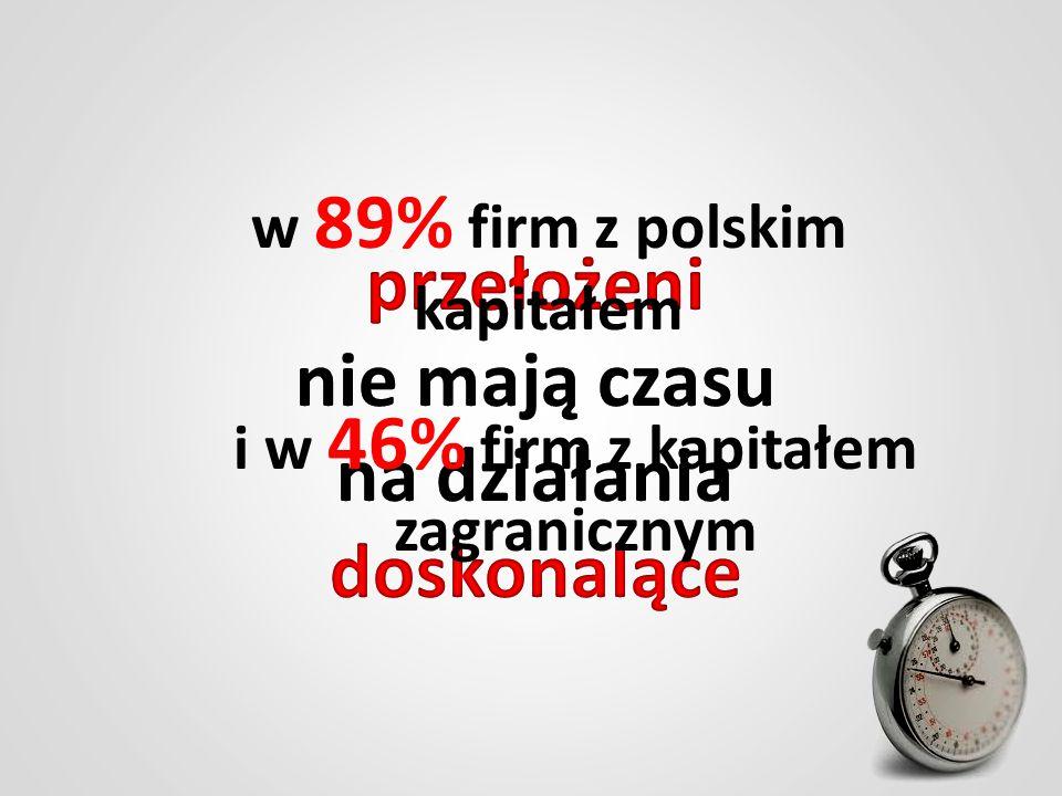 w 89% firm z polskim kapitałem i w 46% firm z kapitałem zagranicznym