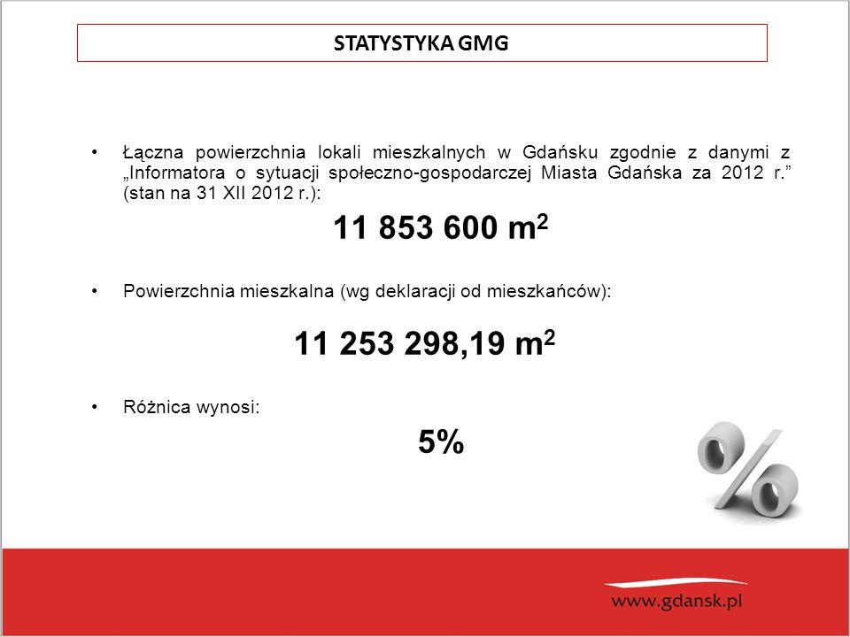 """Łączna powierzchnia lokali mieszkalnych w Gdańsku zgodnie z danymi z """"Informatora o sytuacji społeczno-gospodarczej Miasta Gdańska za 2012 r. (stan na 31 XII 2012 r.): 11 853 600 m 2 Powierzchnia mieszkalna (wg deklaracji od mieszkańców): 11 253 298,19 m 2 Różnica wynosi: 5% STATYSTYKA GMG"""