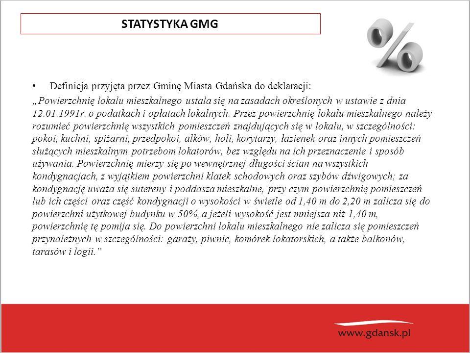 """Definicja przyjęta przez Gminę Miasta Gdańska do deklaracji: """"Powierzchnię lokalu mieszkalnego ustala się na zasadach określonych w ustawie z dnia 12.01.1991r."""