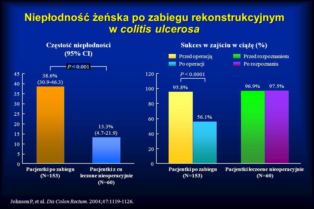 Niepłodność żeńska po zabiegu rekonstrukcyjnym w colitis ulcerosa Johnson P, et al.