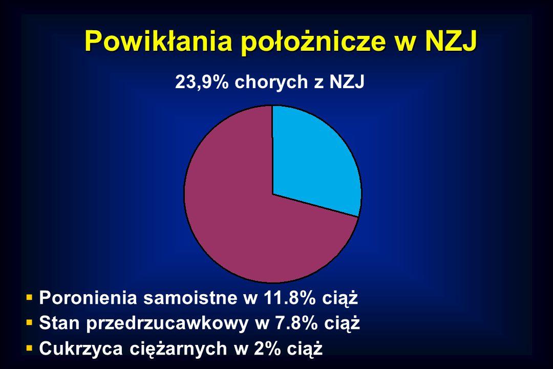 Powikłania położnicze w NZJ  Poronienia samoistne w 11.8% ciąż  Stan przedrzucawkowy w 7.8% ciąż  Cukrzyca ciężarnych w 2% ciąż 23,9% chorych z NZJ