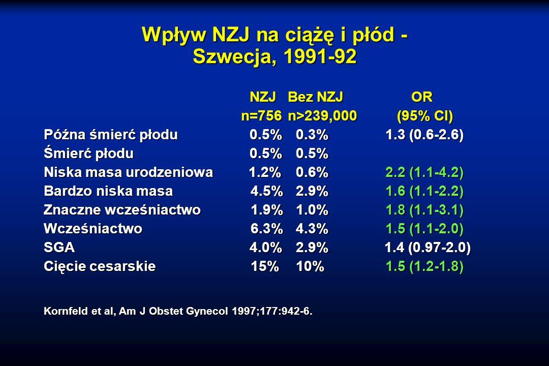 Wpływ NZJ na ciążę i płód - Szwecja, 1991-92 NZJBez NZJ OR n=756n>239,000 (95% CI) n=756n>239,000 (95% CI) Późna śmierć płodu 0.5% 0.3%1.3 (0.6-2.6) Śmierć płodu 0.5% 0.5% Niska masa urodzeniowa 1.2% 0.6%2.2 (1.1-4.2) Bardzo niska masa 4.5% 2.9%1.6 (1.1-2.2) Znaczne wcześniactwo 1.9% 1.0%1.8 (1.1-3.1) Wcześniactwo 6.3% 4.3%1.5 (1.1-2.0) SGA 4.0% 2.9% 1.4 (0.97-2.0) Cięcie cesarskie 15% 10%1.5 (1.2-1.8) Kornfeld et al, Am J Obstet Gynecol 1997;177:942-6.