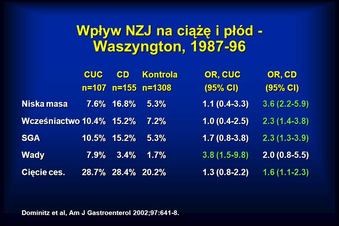Wpływ NZJ na ciążę i płód - Waszyngton, 1987-96 CUC CDKontrola OR, CUC OR, CD n=107n=155n=1308 (95% CI) (95% CI) Niska masa 7.6%16.8% 5.3%1.1 (0.4-3.3)3.6 (2.2-5.9) Wcześniactwo10.4%15.2% 7.2%1.0 (0.4-2.5)2.3 (1.4-3.8) SGA10.5%15.2% 5.3%1.7 (0.8-3.8)2.3 (1.3-3.9) Wady 7.9% 3.4% 1.7%3.8 (1.5-9.8)2.0 (0.8-5.5) Cięcie ces.28.7%28.4%20.2%1.3 (0.8-2.2)1.6 (1.1-2.3) Dominitz et al, Am J Gastroenterol 2002;97:641-8.