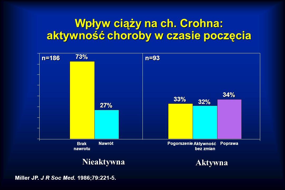 Wpływ ciąży na ch.Crohna: aktywność choroby w czasie poczęcia Miller JP.