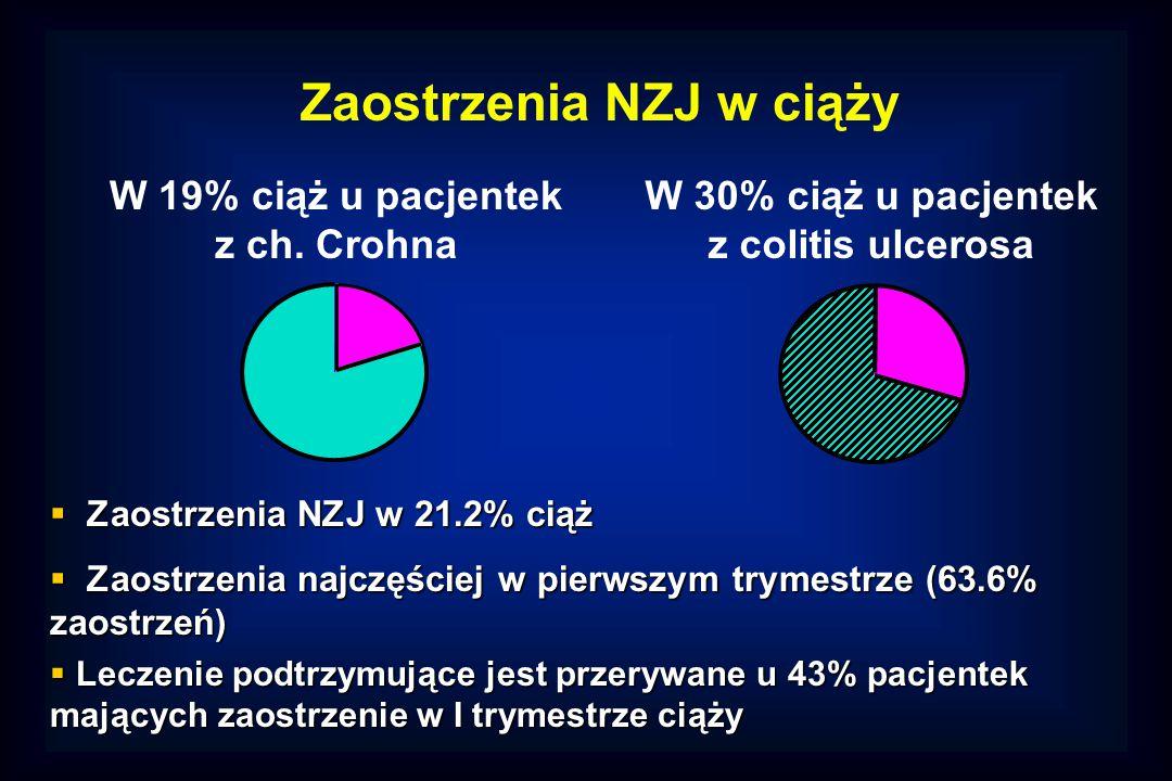 W 19% ciąż u pacjentek z ch.