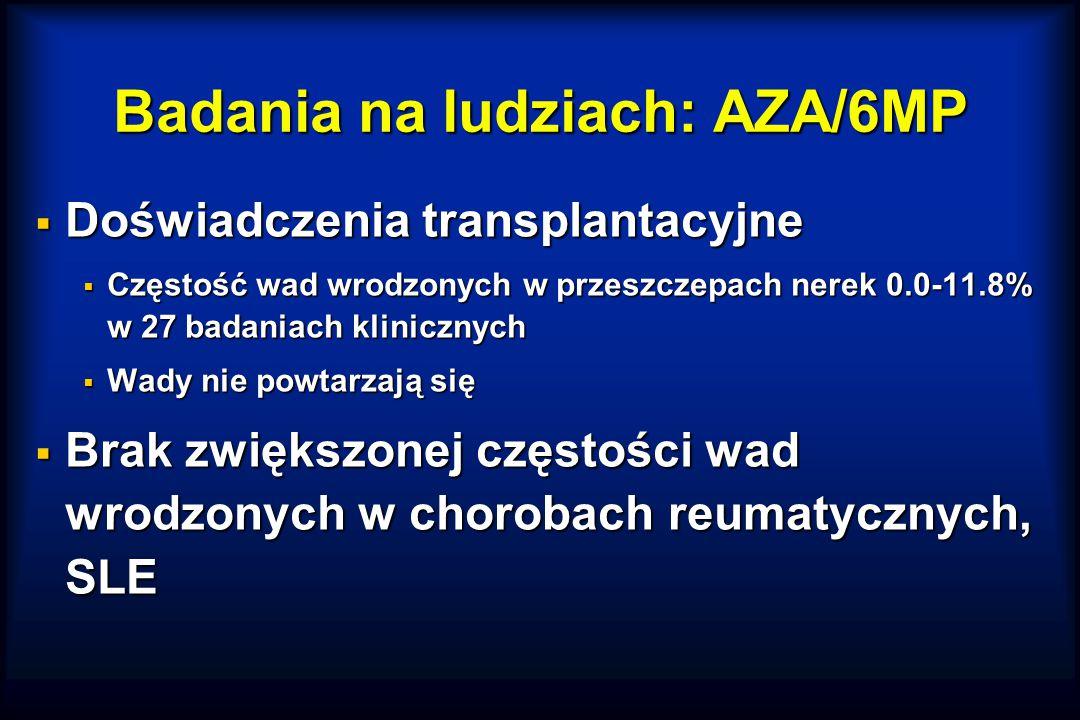 Badania na ludziach: AZA/6MP  Doświadczenia transplantacyjne  Częstość wad wrodzonych w przeszczepach nerek 0.0-11.8% w 27 badaniach klinicznych  Wady nie powtarzają się  Brak zwiększonej częstości wad wrodzonych w chorobach reumatycznych, SLE