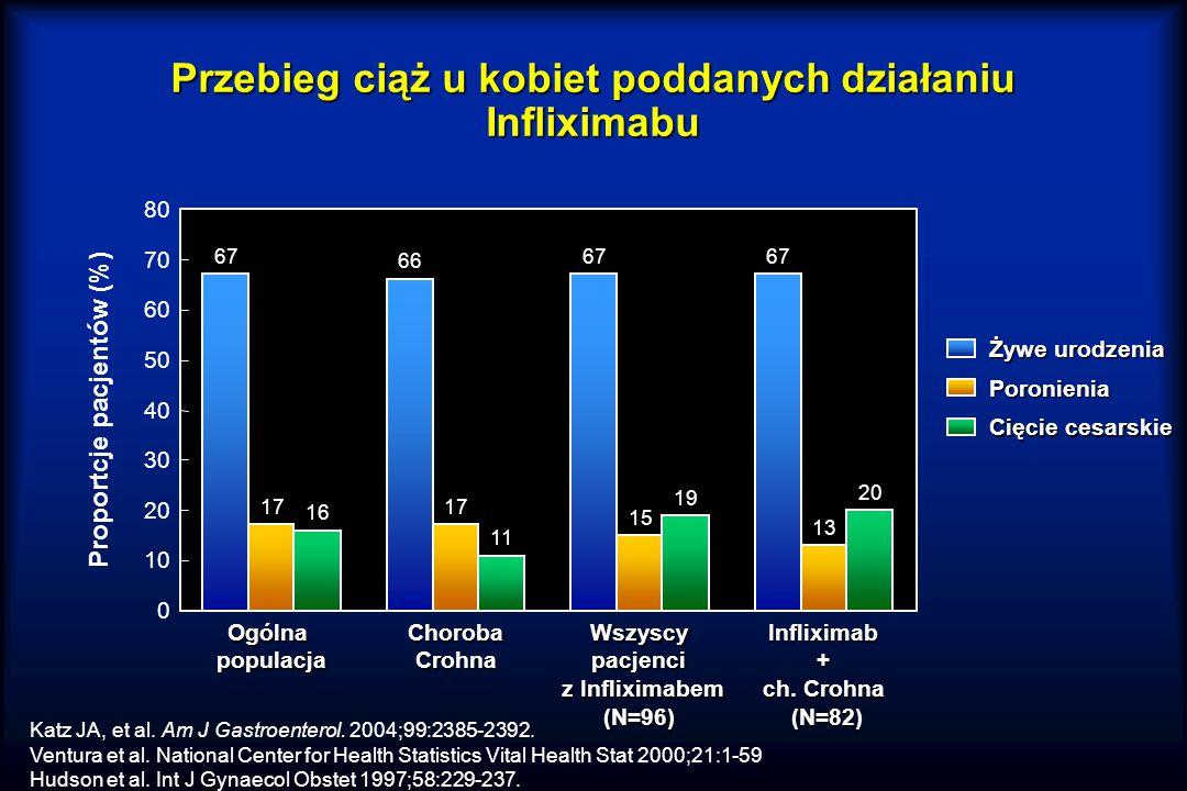 Przebieg ciąż u kobiet poddanych działaniu Infliximabu 0 Proportcje pacjentów (%) Katz JA, et al.