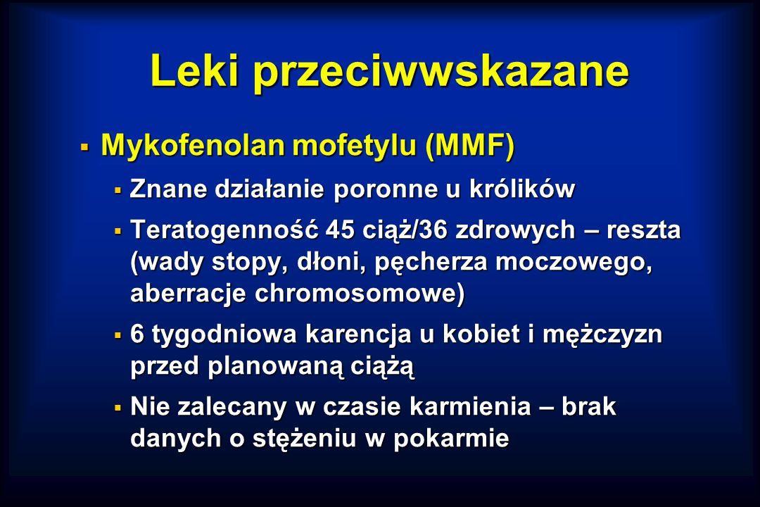 Leki przeciwwskazane  Mykofenolan mofetylu (MMF)  Znane działanie poronne u królików  Teratogenność 45 ciąż/36 zdrowych – reszta (wady stopy, dłoni, pęcherza moczowego, aberracje chromosomowe)  6 tygodniowa karencja u kobiet i mężczyzn przed planowaną ciążą  Nie zalecany w czasie karmienia – brak danych o stężeniu w pokarmie