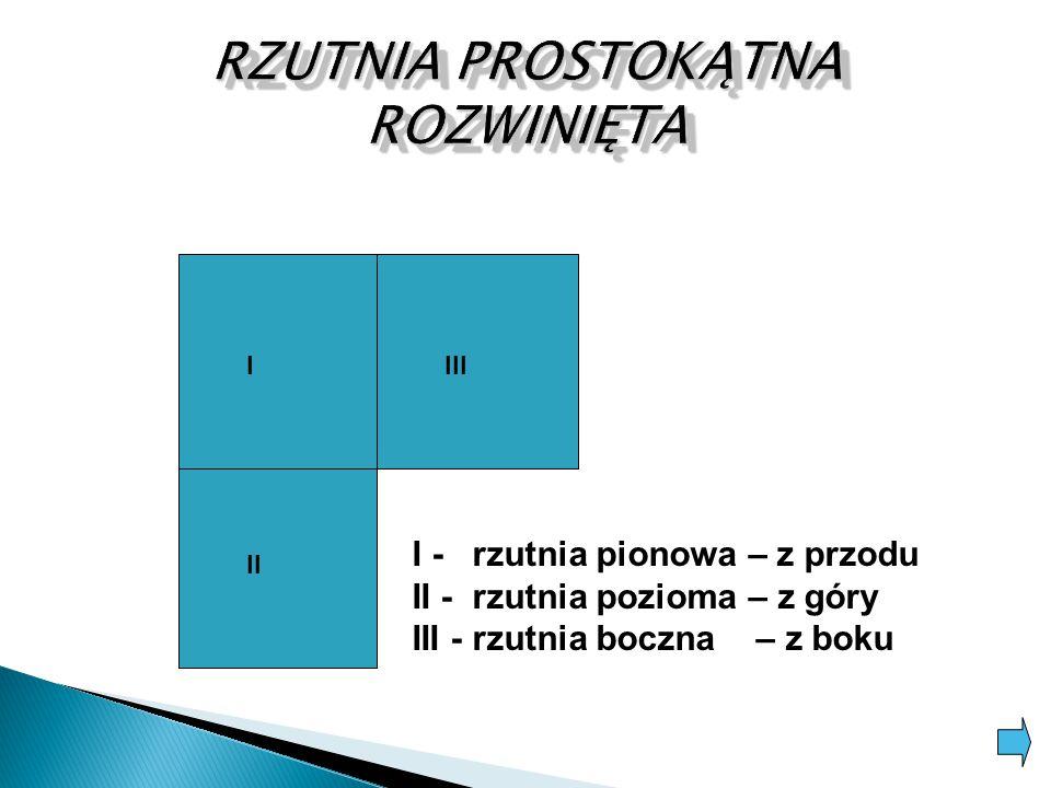 I II III I - rzutnia pionowa – z przodu II - rzutnia pozioma – z góry III - rzutnia boczna – z boku