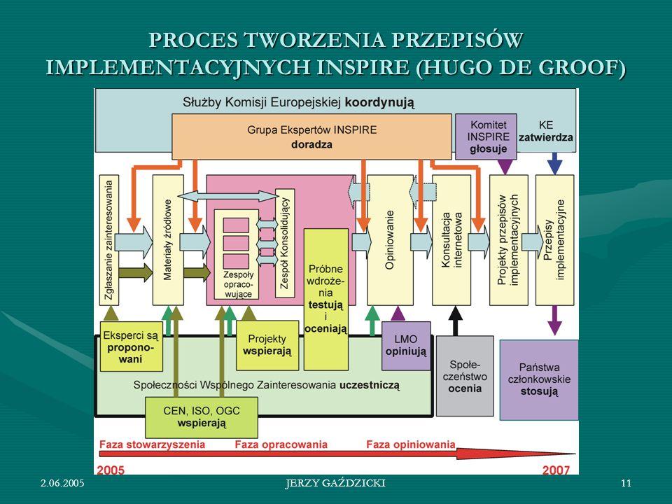 2.06.2005JERZY GAŹDZICKI11 PROCES TWORZENIA PRZEPISÓW IMPLEMENTACYJNYCH INSPIRE (HUGO DE GROOF)