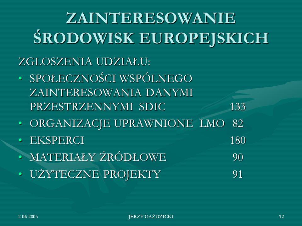 2.06.2005JERZY GAŹDZICKI12 ZAINTERESOWANIE ŚRODOWISK EUROPEJSKICH ZGLOSZENIA UDZIAŁU: SPOŁECZNOŚCI WSPÓLNEGO ZAINTERESOWANIA DANYMI PRZESTRZENNYMISDIC133SPOŁECZNOŚCI WSPÓLNEGO ZAINTERESOWANIA DANYMI PRZESTRZENNYMISDIC133 ORGANIZACJE UPRAWNIONELMO 82ORGANIZACJE UPRAWNIONELMO 82 EKSPERCI180EKSPERCI180 MATERIAŁY ŹRÓDŁOWE 90MATERIAŁY ŹRÓDŁOWE 90 UŻYTECZNE PROJEKTY 91UŻYTECZNE PROJEKTY 91