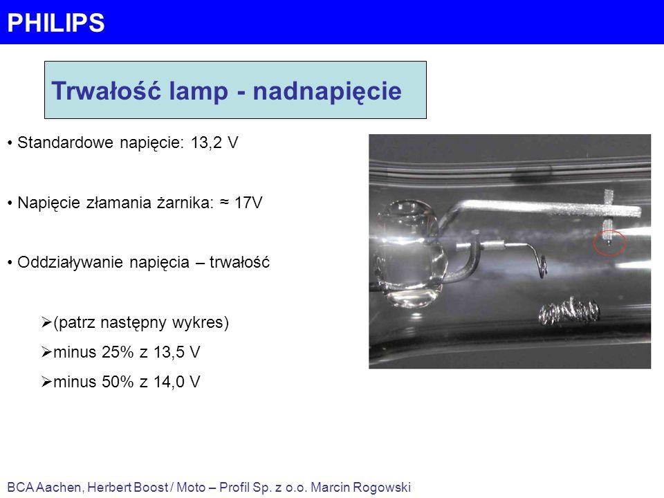 PHILIPS BCA Aachen, Herbert Boost / Moto – Profil Sp. z o.o. Marcin Rogowski Trwałość lamp - nadnapięcie Standardowe napięcie: 13,2 V Napięcie złamani