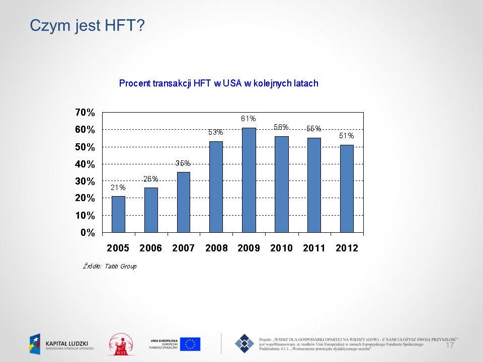 17 Czym jest HFT?