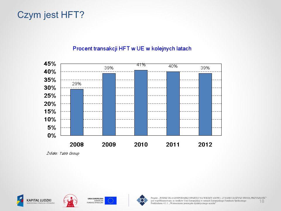 18 Czym jest HFT?