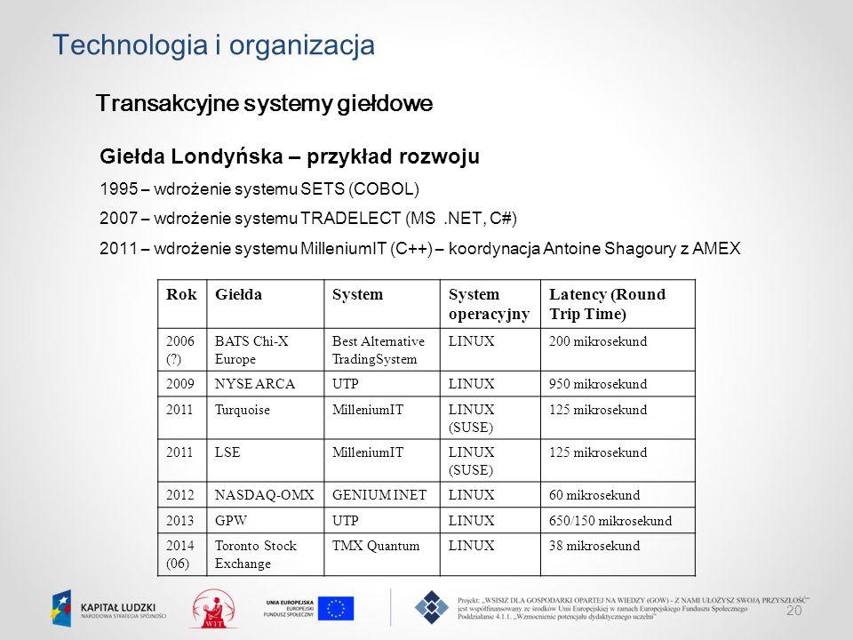 20 Technologia i organizacja Transakcyjne systemy giełdowe Giełda Londyńska – przykład rozwoju 1995 – wdrożenie systemu SETS (COBOL) 2007 – wdrożenie