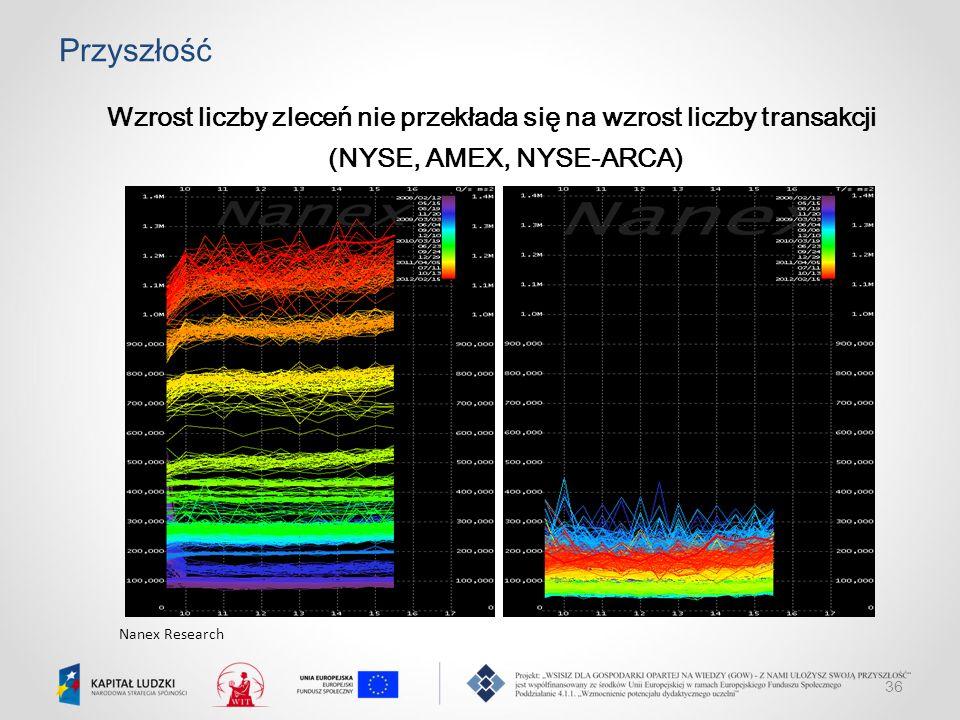 36 Przyszłość Wzrost liczby zleceń nie przekłada się na wzrost liczby transakcji (NYSE, AMEX, NYSE-ARCA) Nanex Research