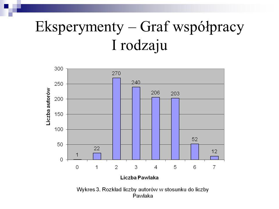 Liczba autorów publikacji nie posiadających liczby Pawlaka to 1298.