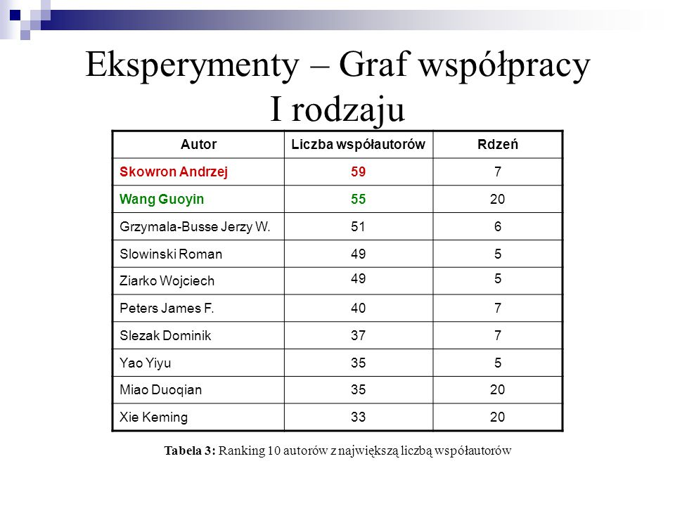 Eksperymenty – Graf współpracy I rodzaju Skowron Andrzej i Wang Guoyin nie napisali ze sobą żadnej publikacji.