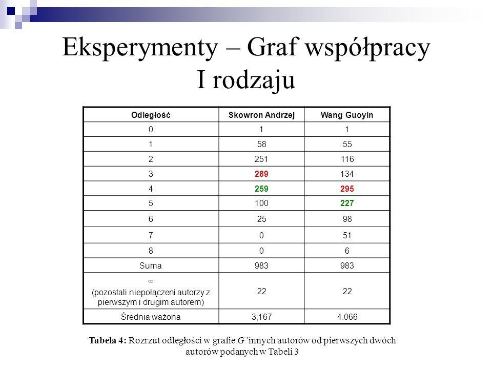 Eksperymenty – Graf współpracy I rodzaju Rdzeń Liczba autorów PAWLAKWang GuoyinMiao DuoqianXie Keming 2021 (21)0 (0)20 (20) 10 - 1921 (0)0 (0)20 (0) 931 (10)1 (1)20 (0) 831 (0)1 (0)20 (0) 756 (25)7 (6)20 (0) 664 (8)8 (1)20 (0) 5128 (64)11 (3)20 (0)21 (1)20 (0) 4265 (137)16 (5)20 (0)21 (0)24 (4) 3543 (278)18 (2)44 (24)26 (5)31 (7) 2829 (286)21 (3)54 (10)31 (5)31 (0) 11006 (177)22 (1)55 (1)35 (4)33 (2) Suma1006105553533 Tabela 5: Rozrzut liczby współautorów w rdzeniach
