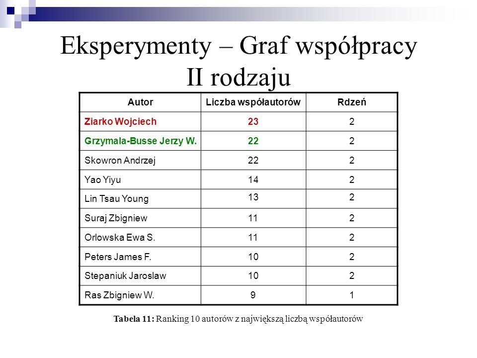 Eksperymenty – Graf współpracy II rodzaju Ziarko Wojciech i Grzymala-Busse Jerzy W.